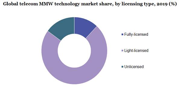 Global telecom MMW technology market