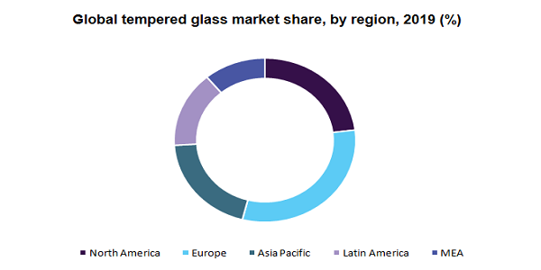 Tempered Glass Market Size To Beat $68.42 Billion By 2027 Owing To Increasing Demand From Automotive, Construction And Consumer Electronics Industries | Million Insights 3