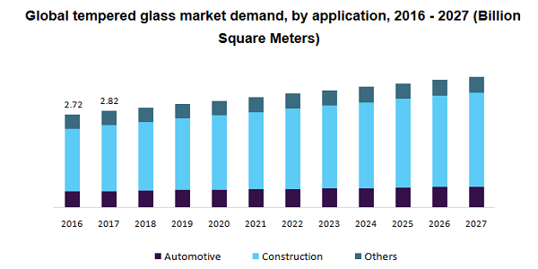 Tempered Glass Market Size To Beat $68.42 Billion By 2027 Owing To Increasing Demand From Automotive, Construction And Consumer Electronics Industries | Million Insights 2