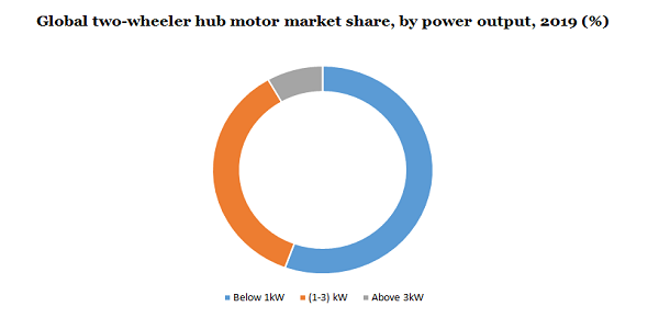 Two Wheeler Hub Motor Market To Develop At A Significant CAGR of 9.7% By 2027 – Sales Channel Analysis, Product Benchmarking And Prominent Players Overview | Million Insights 3