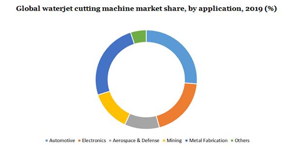 Global waterjet cutting machine market
