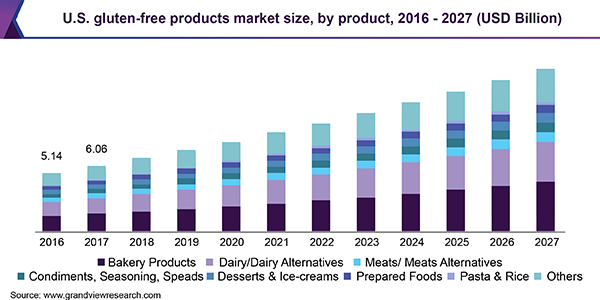 Gluten-free Beverages Market 2020 Global Trends, Market Share, Industry Size, Growth, Sales, Opportunities, and Market Forecast to 2026 1