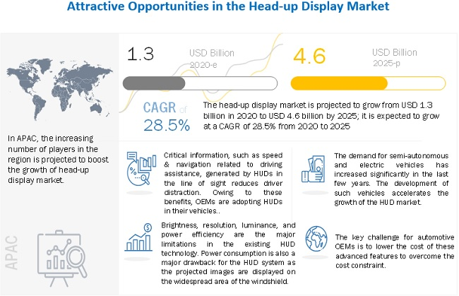 Head-up Display Market worth $4.6 billion by 2025, at a CAGR of 28.5% 15
