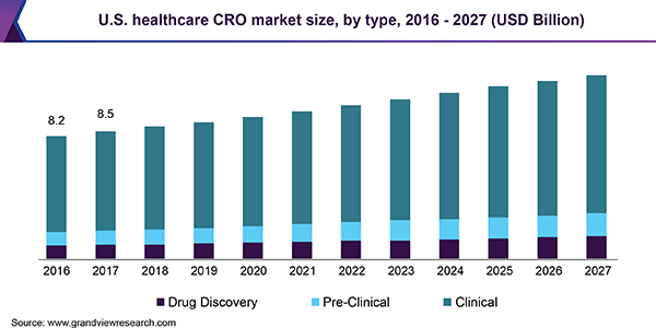 Healthcare Contract Research Outsourcing Market 2021 Global Trends, Market Share, Industry Size, Growth, Opportunities and Forecast to 2026 1