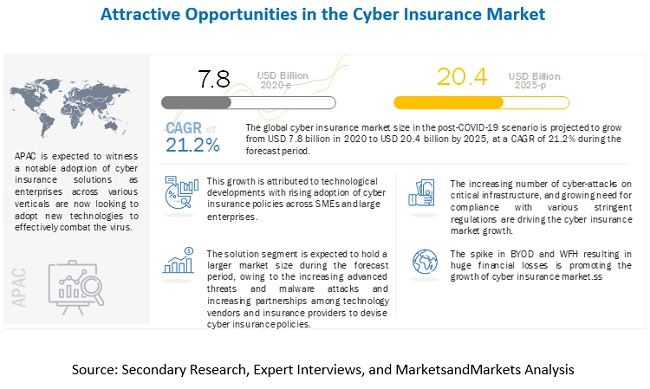 Insurance Advertising Market 2020 Global Analysis, Opportunities And Forecast To 2025 1