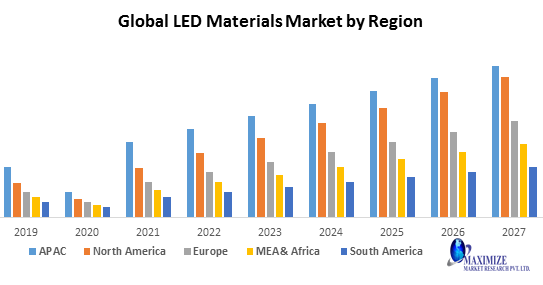 Light-emitting Diode (LED) Market 2020 Global Trends, Market Share, Industry Size, Growth, Sales, Opportunities, and Market Forecast to 2026 1