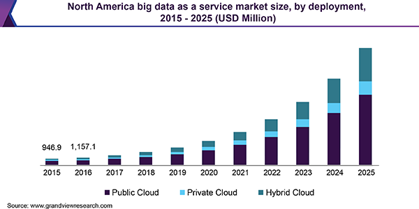 North America Big Data as a Service market size, by deployment, 2015 - 2025 (USD Million)