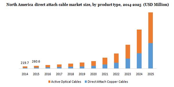 North america direct attach cable market