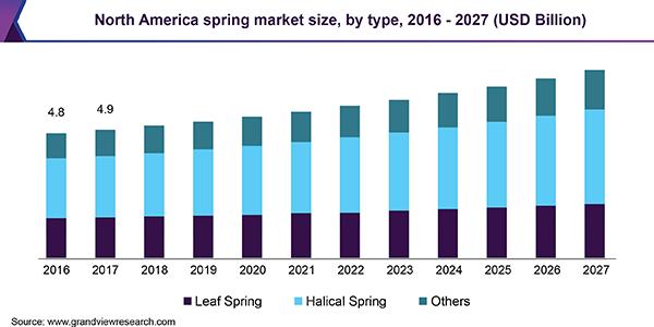North America spring market size, by type, 2016 - 2027 (USD Billion)