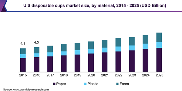 Paper Cups and Containers Market 2020 Industry Size, Share, Price, Trend and Forecast to 2025 1