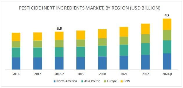 Pesticide Inert Ingredients Market