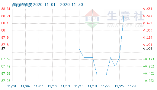 In November, Polyacrylamide Still Rose In China Market 1