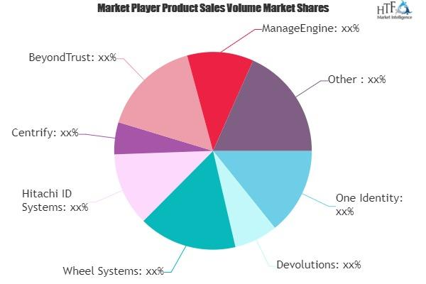 Privileged Access Management Solutions Market Covid-19 Analysis: Including Growth Factors, Applications, Key Players and Forecasts 1