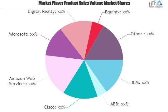 Smart Data Center Market Next Big Thing | Major Giants AWS, Cisco, Microsoft 1
