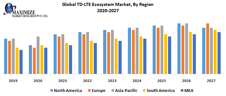 TD-LTE Ecosystem Market 2020 Industry Analysis, Global Trends, Market Size, Share, and Growth Opportunities Forecast to 2025 1