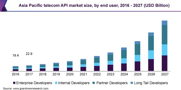 Telecom API Market 2020 Key players, Industry Size, Share, Price, Trend and Forecast to 2025 1