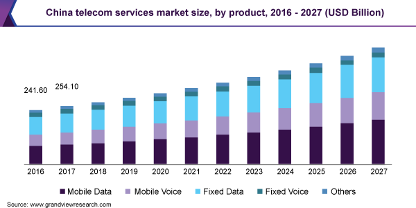 Telecom Market 2020 Industry Analysis, Global Trends, Market Size, Share, and Growth Opportunities Forecast to 2025 1
