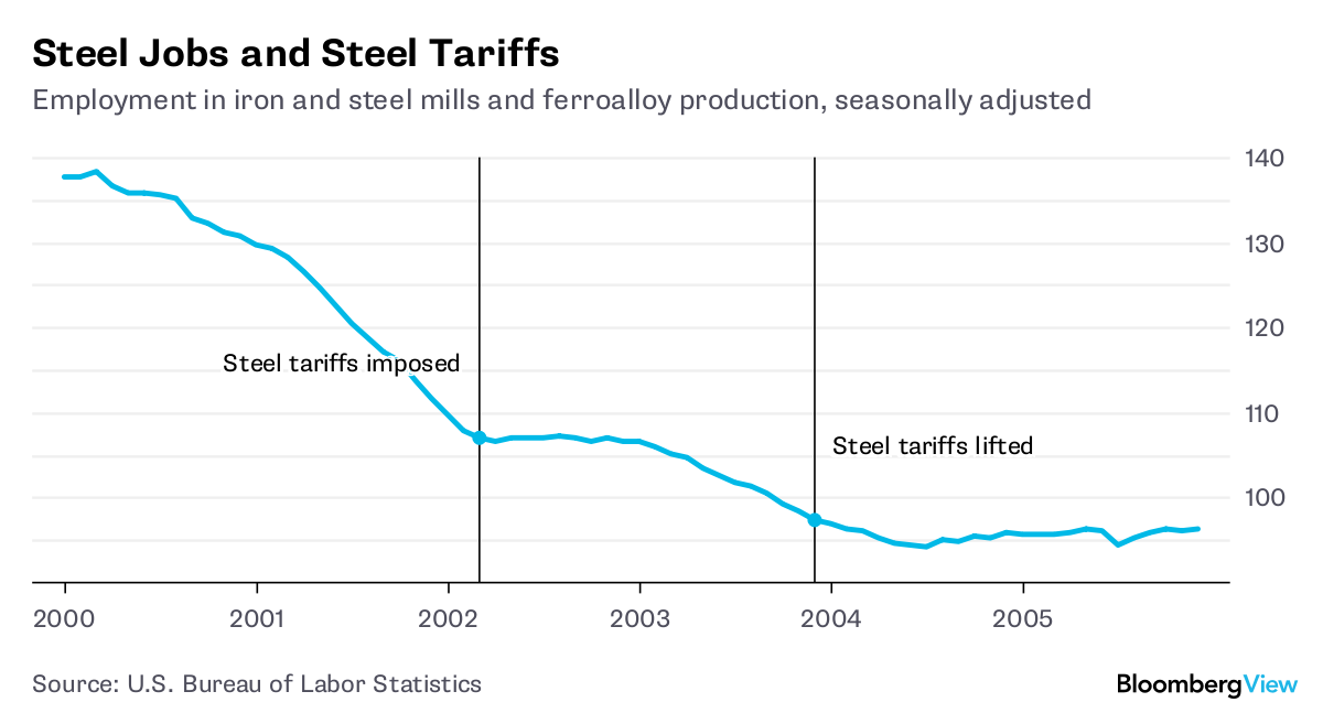 The decline in the steel industry is not encouraging 15
