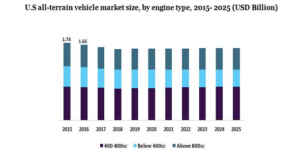 U.S all-terrain vehicle market