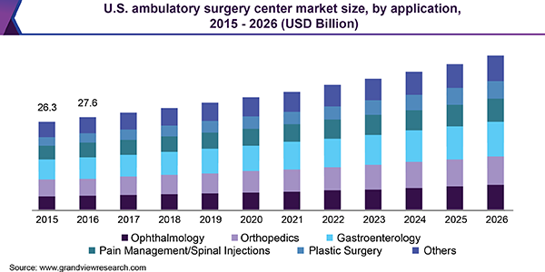 U.S. ambulatory surgery center market size, by application, 2015 - 2026 (USD Billion)