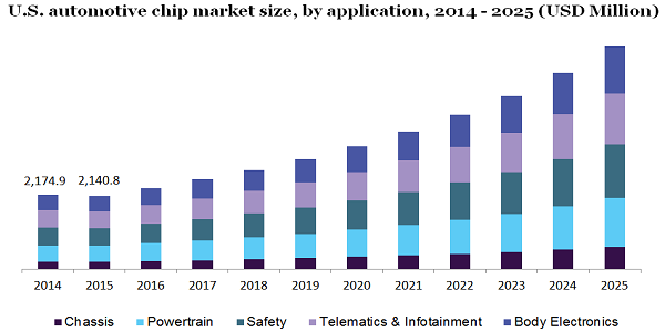 Automotive Chip Market To Witness Vigorous Development With CAGR of 10.7% By 2025 – Application Type Outlook, Competitive Landscape And Product Benchmarking | Million Insights 2