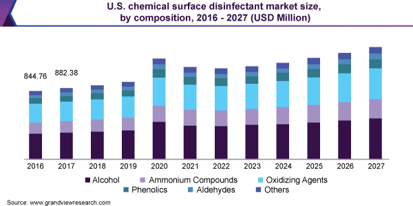 U.S. chemical surface disinfectant market size