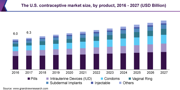 The U.S. contraceptive market size, by product, 2016 - 2027 (USD Billion)