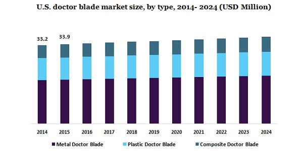 U.S. doctor blade market
