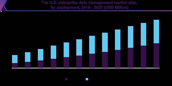 The U.S. enterprise data management market size, by deployment, 2016 - 2027 (USD Billion)