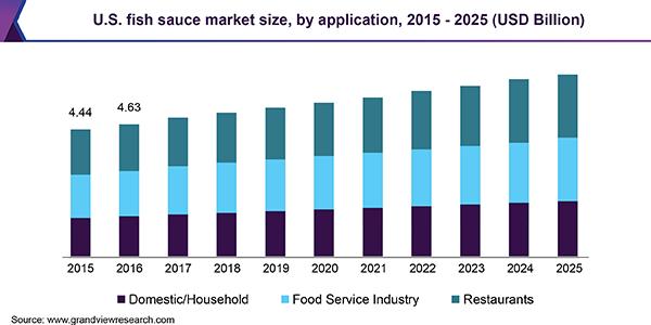 U.S. fish sauce market size, by application, 2015 - 2025 (USD Billion)
