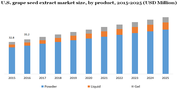 U.S. grape seed extract market