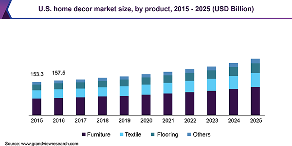 U.S. home decor market size, by product, 2015 - 2025 (USD Billion)