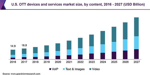 U.S. OTT devices and services market size, by content, 2016 - 2027 (USD Billion)