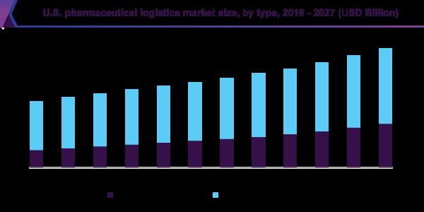 U.S. pharmaceutical logistics market size, by type, 2016 - 2027 (USD Billion)