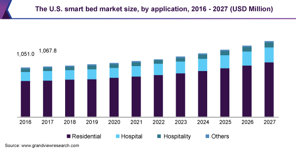 The U.S. smart bed market size