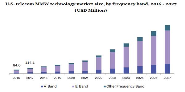 U.S. telecom MMW technology market