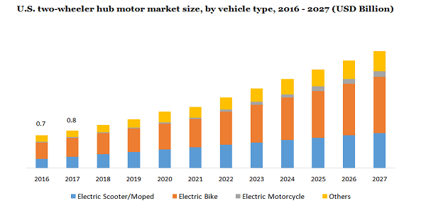 Two Wheeler Hub Motor Market To Develop At A Significant CAGR of 9.7% By 2027 – Sales Channel Analysis, Product Benchmarking And Prominent Players Overview | Million Insights 2