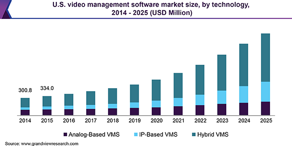 U.S. video management software market size, by technology, 2014 - 2025 (USD Million)