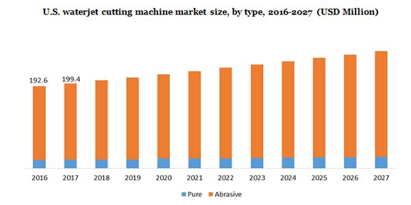 U.S.waterjet cutting machine market