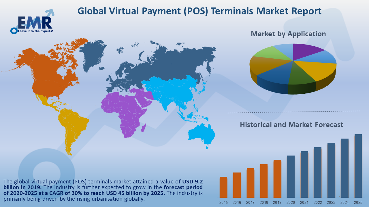 Virtual Payment (POS) Terminals Market Global Market By Top Key Players, Size, Segmentation, Projection, Analysis And Forecast To 2025 1
