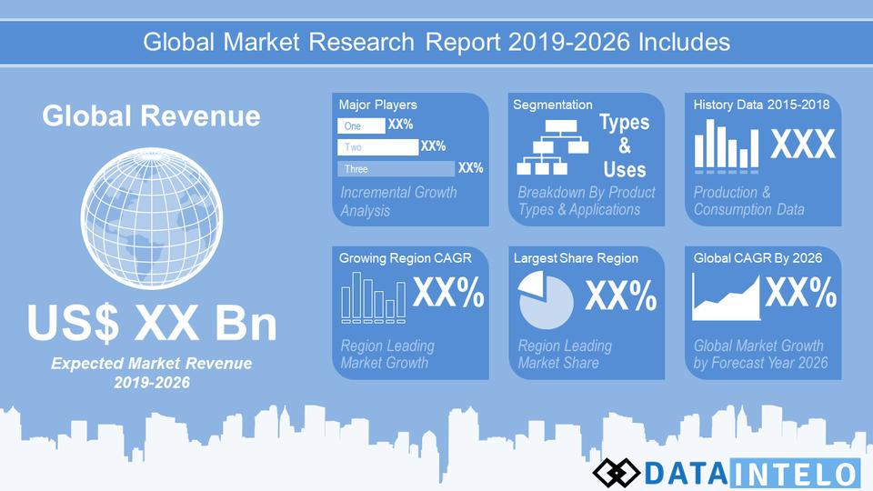 Wealth Management Market 2020 | COVID-19 Impact on Global Industry Analysis, Size, Share, Growth, Trends Forecasts 2026 1