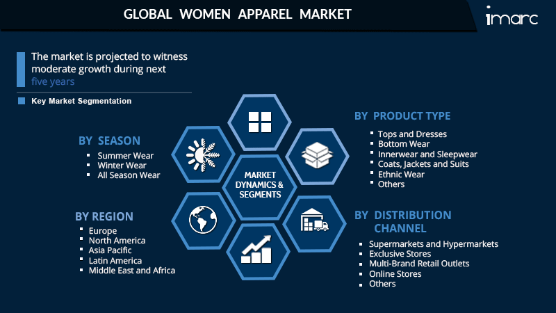 Women Innerwear Market 2021 Global Trends, Market Share, Industry Size, Growth, Opportunities and Forecast to 2026 1