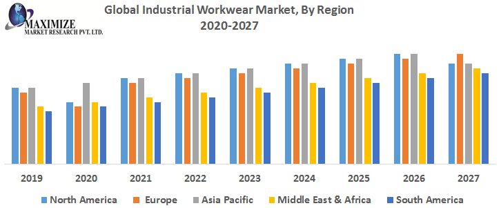 Workwear/Uniforms Market 2021 Global Trends, Market Share, Industry Size, Growth, Opportunities and Forecast to 2026 1