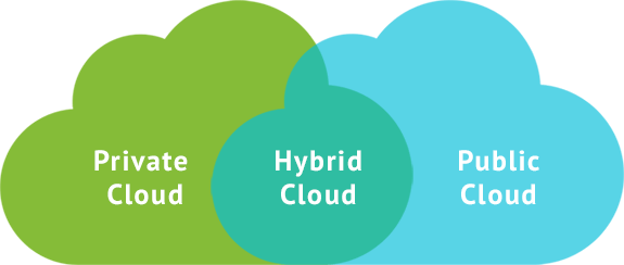 Hybrid Cloud Market May Set New Growth Story | Microsoft, Dell, Alphabet, Equinix 1