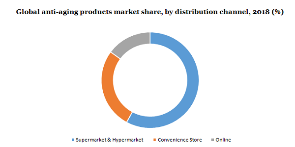 Anti-Aging Products Market Size Is Poised To Reach At $51.5 Billion By 2025 – Futuristic Trends, Huge Opportunity, Personal Hygiene, Future Developments And Latest Trend | Million Insights 3