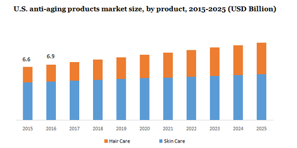 Anti-Aging Products Market Size Is Poised To Reach At $51.5 Billion By 2025 – Futuristic Trends, Huge Opportunity, Personal Hygiene, Future Developments And Latest Trend | Million Insights 2