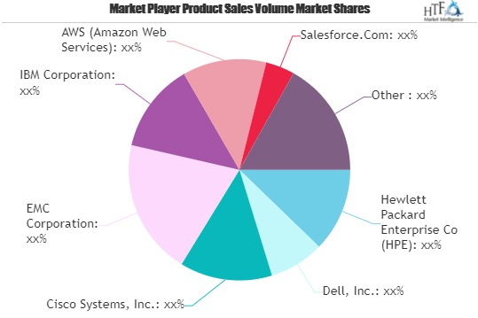 Information and Communications Technology Market is Booming Worldwide | Cisco Systems, Dell, IBM 2