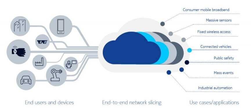 Nokia Launches Nokia Edge Automation To Manage Multiple Cloud Deployments Supporting New 5G Use Cases 6