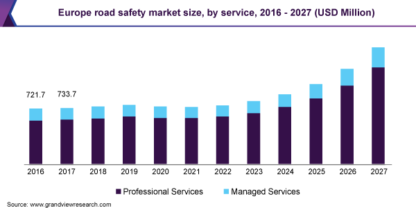 Road Safety Market Growth, Recent Trends, Industry Analysis, Outlook, Insights, Share and Forecasts Report 2027 6