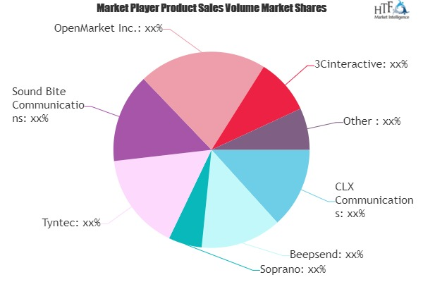 Application-to-Person (A2P) SMS Market to Witness Huge Growth by 2026 | CLX Communications, MBlox, Infobip 4